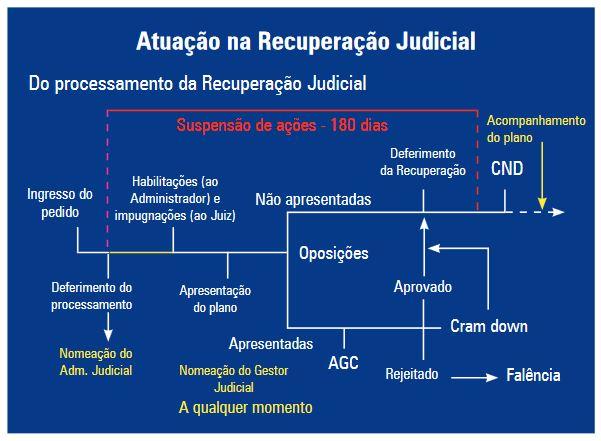como funciona recuperação judicial